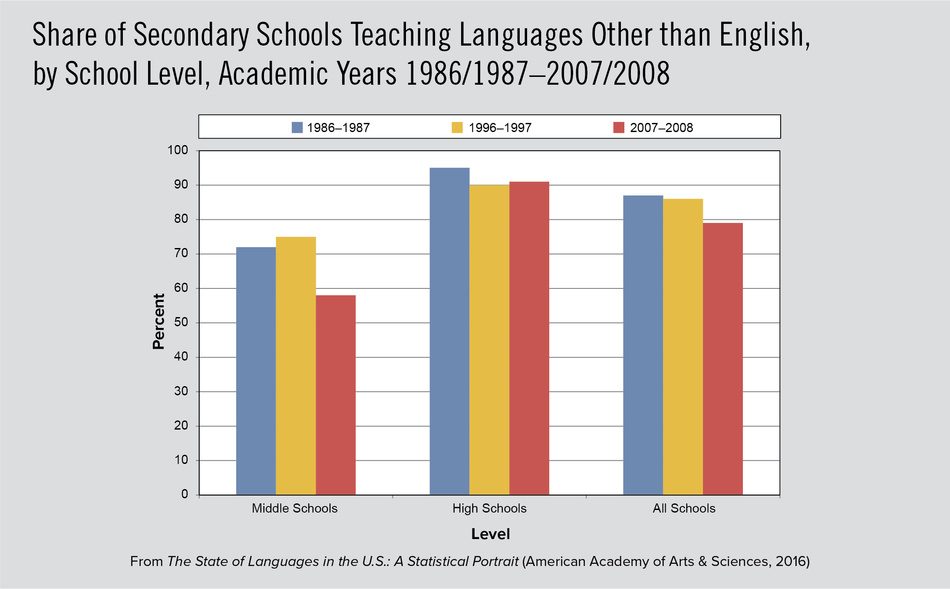 Share of Secondary Schools Teaching Languages Other than English, by School Level, Academic Years 1986/1987–2007/2008