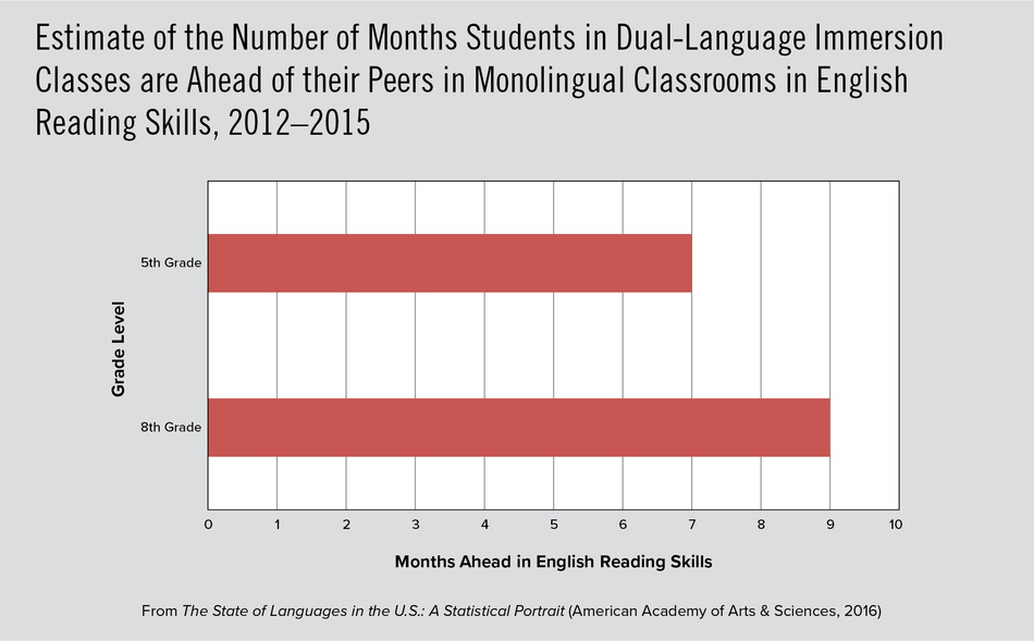 Estimate of the Number of Months Students in Dual-Language Immersion Classes are Ahead of their Peers in Monolingual Classrooms in English Reading Skills, 2012–2015