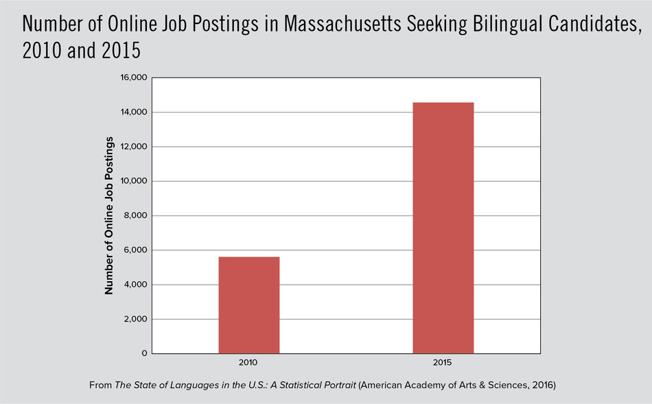 Number of Online Job Postings in Massachusetts Seeking Bilingual Candidates, 2010 and 2015