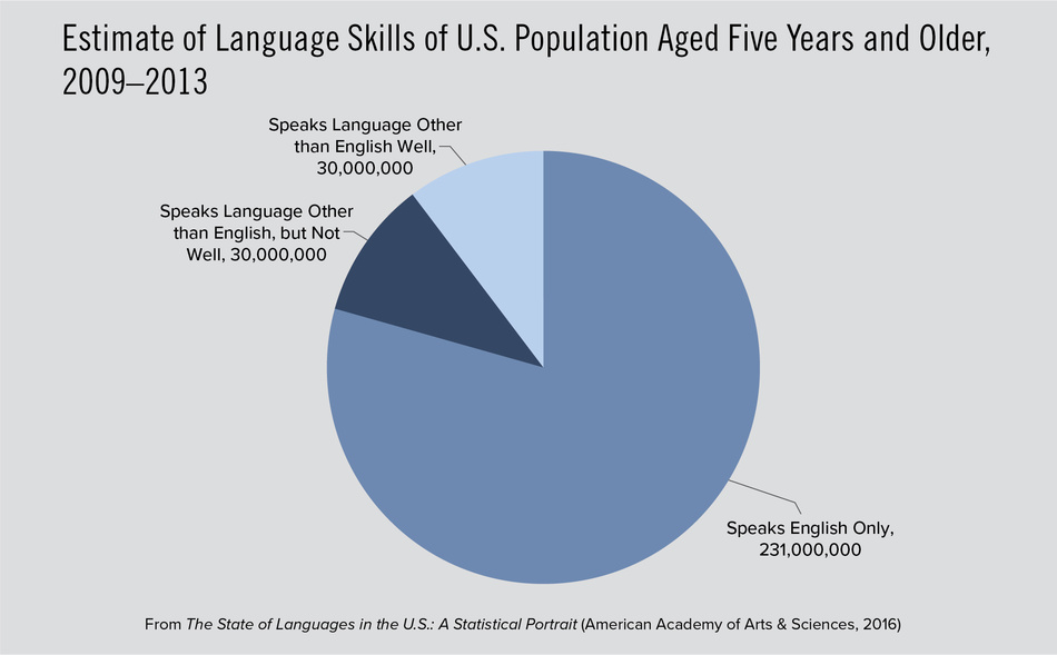 Estimate of Language Skills of U.S. Population Aged Five Years and Older, 2009–2013