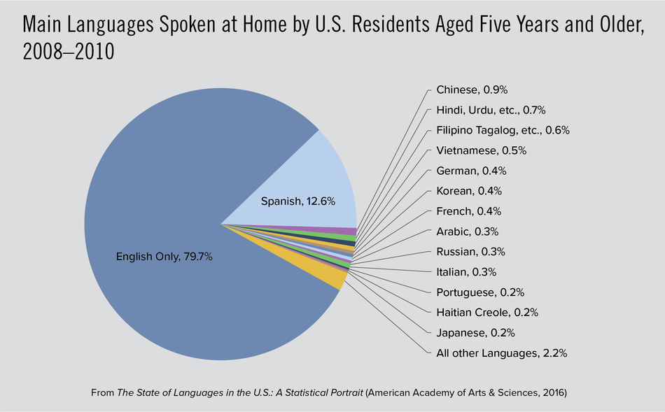 Main Languages Spoken at Home by U.S. Residents Aged Five Years and Older, 2008–2010