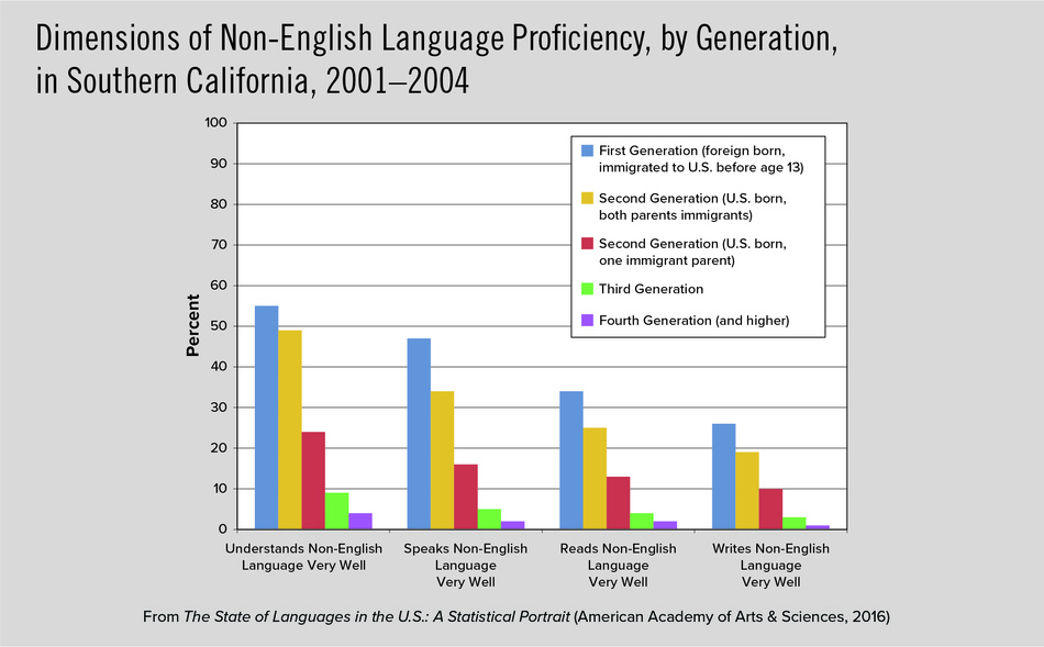 Dimensions of Non-English Language Proficiency, by Generation, in Southern California, 2001–2004