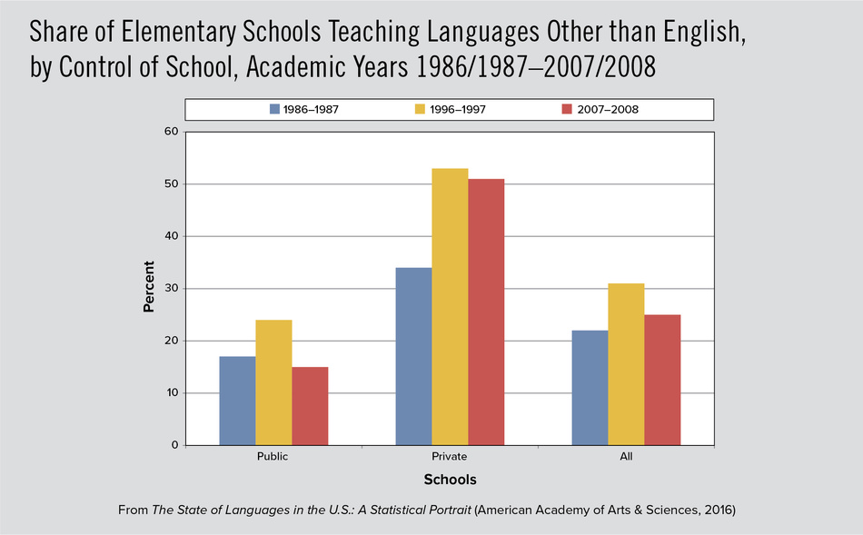 Share of Elementary Schools Teaching  Languages Other than English, by Control  of School, Academic Years 1986/1987– 2007/2008