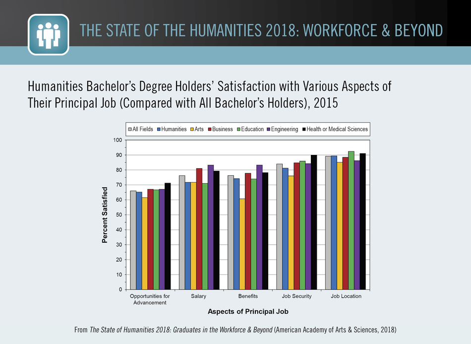 Humanities Bachelor's Degree Holders' Satisfaction with Various Aspects of Their Principal Job (Compared with All Bachelor's Holders), 2015