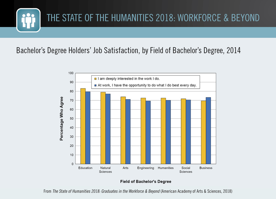 Bachelor's Degree Holders' Job Satisfaction, by Field of Bachelor's Degree, 2014