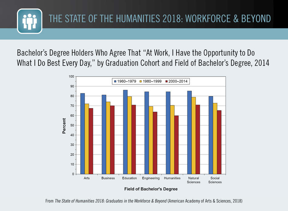 "Bachelor's Degree Holders Who Agree That ""At Work, I Have the Opportunity to Do What I Do Best Every Day,"" by Graduation Cohort and Field of Bachelor's Degree, 2014"