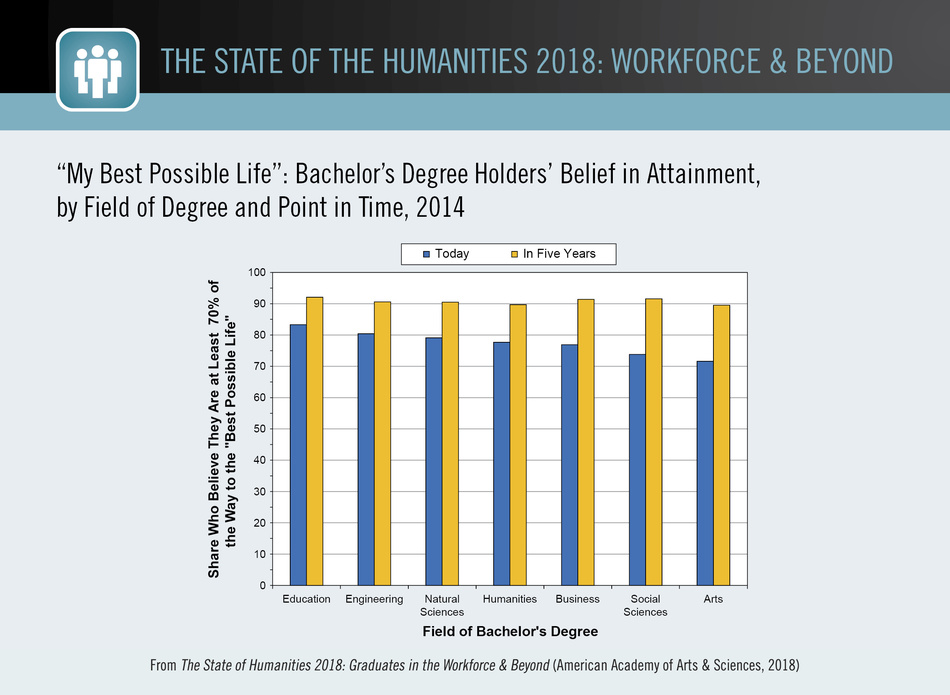"""My Best Possible Life"": Bachelor's Degree Holders'  Belief in Attainment, by Field of Degree and Point in Time, 2014"